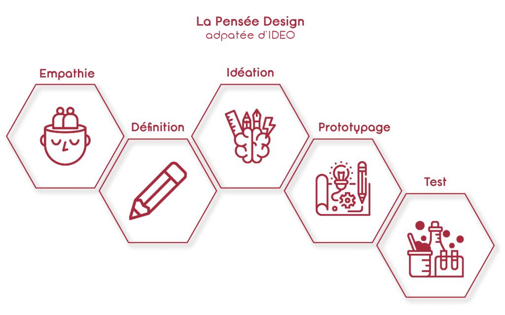 La Pensée Design ou Design Thinking: les étapes selon IDEO