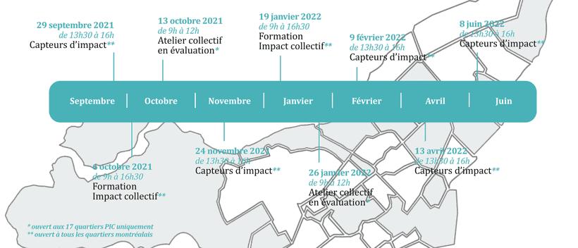 Les activités ÉvalPIC 2021-2022